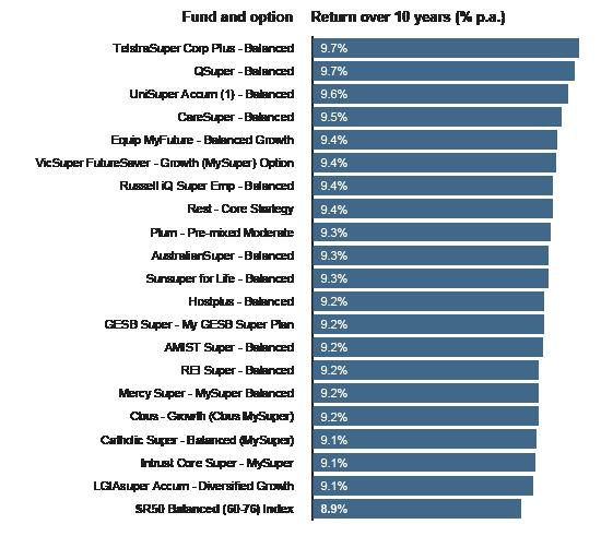 Top performing Balanced (60-76) funds