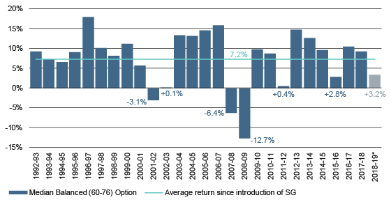 Median balanced option financial year returns since the introduction of the Superannuation Guarantee